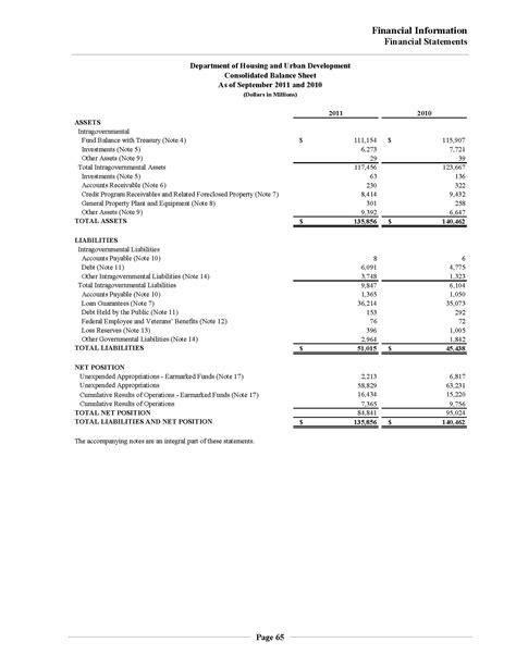 100 consolidated balance sheet template basic