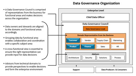 why a data driven business needs data governance aim