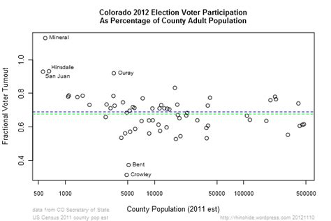 Colorado Voter Registration Records Colorado Counties More Voters Than Not So