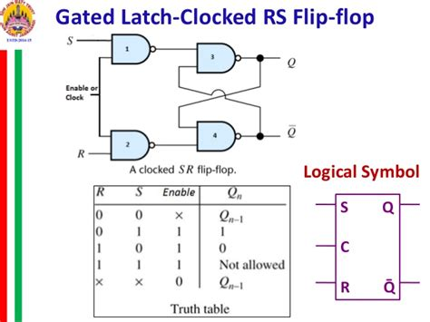 Sr Flip Flop Truth Table Flip Flop