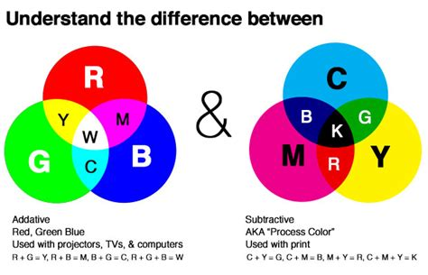 how to make the color green printing history and colour differences cmyk and rgb