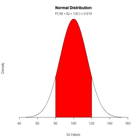 R Drawing Normal Distribution by R Probability Plots