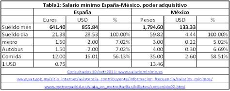 nuevo salario y cesta tickets 1 mayo 2016 venezuela salario minimo a partir 1 de mayo 2016 cuanto es el nuevo