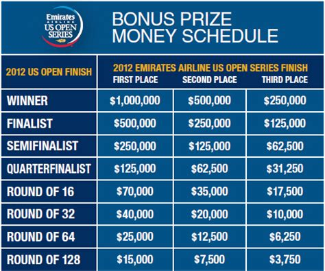 Us Open Money Winnings - why novak s bonus prize money from us open series don t count this year talk tennis