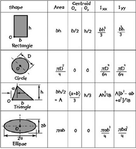 properties of sections appendix a3 some properties of plane sections and answers