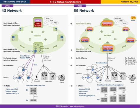 Home Design For Dummies kt 5g network architecture