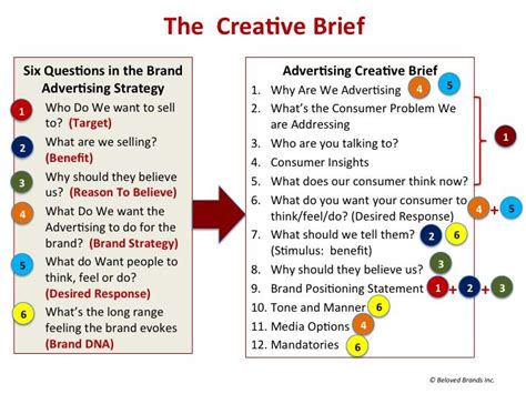 design brief elements how to write an effective creative brief graham
