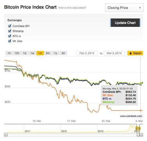 bitcoin index bitcoin index bitcoin chat live