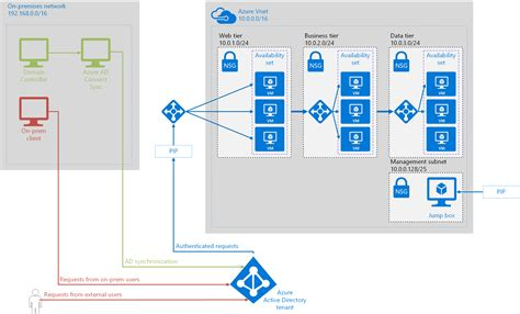 active directory visio diagram exle integrate on premises ad domains with azure active