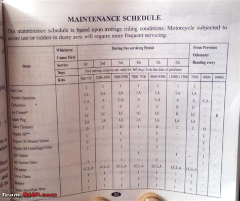 servicing schedule pasoevolist
