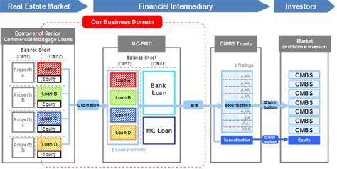 securitization flowchart asset based lending for real estate image search results