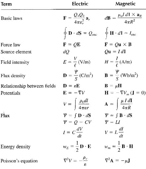 induction heater equation magnetic field equations nolitamorgan