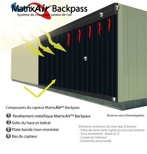 matrixair backpass syst 232 me 224 circulation arri 232 re pour le