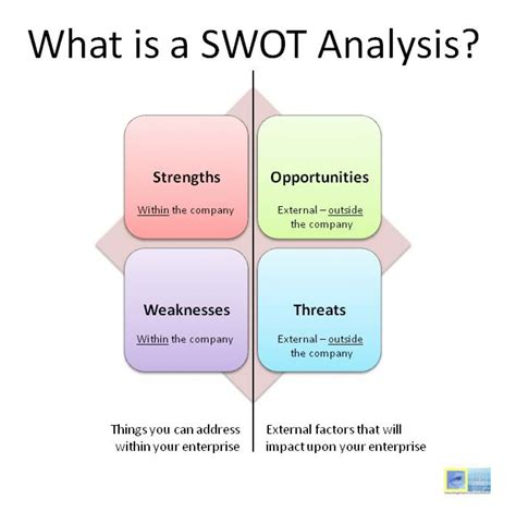 what is a what is swot analysis visual ly