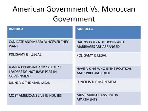ppt american government vs moroccan government