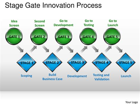 Stage Gate Model Template Stage Gate Innovation Process Powerpoint Presentation Templates