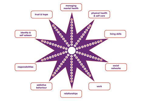 printable recovery star star diagram printout star get free image about wiring