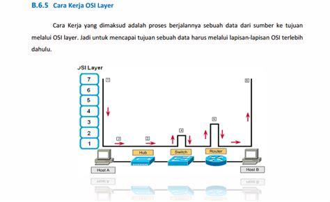 tcp ip subnetting tutorial pdf download ebook quot dasar dasar jaringan komputer oleh andi micro quot