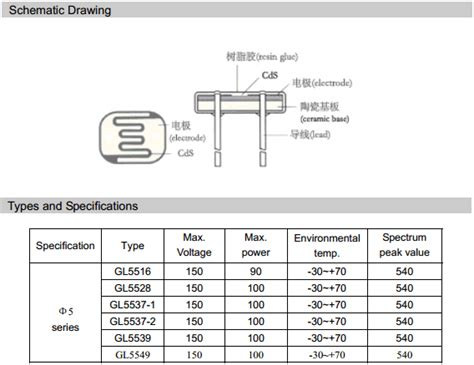 resistor datasheet pdf light dependent resistor pdf 28 images gl5516 datasheet light dependent photoresistor ldr