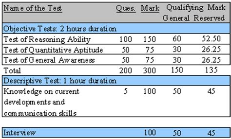 exam pattern bank po what is the syllabus of the bank po exam