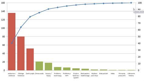 diagramme pareto excel 2007 wykres pareto w excel 2007 2010