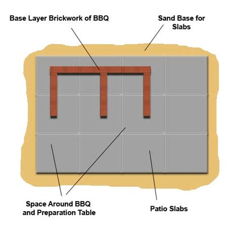 Patio Slabs Ideas Diy Guide To Building A Brick Bbq In A Patio Area How To