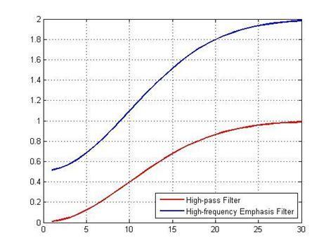 high pass filter digital homomorphic filtering part 2 187 steve on image processing