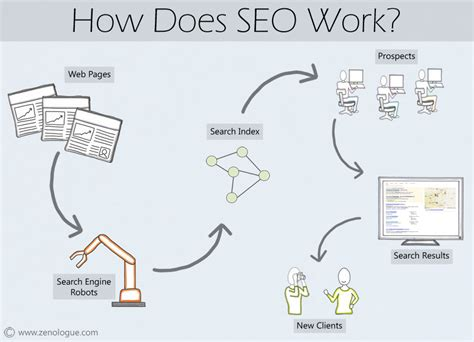 how does seo work for your photography business prime