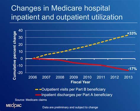 Outpatient Detox Units Vs Institutions inpatient volume revenue drops as outpatient care makes gains