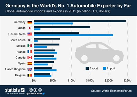Deutschland Auto by Chart Germany Is The World S No 1 Automobile Exporter By