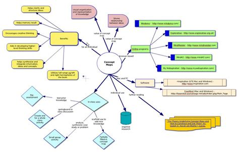 create a concept map concept mapping center for teaching learning