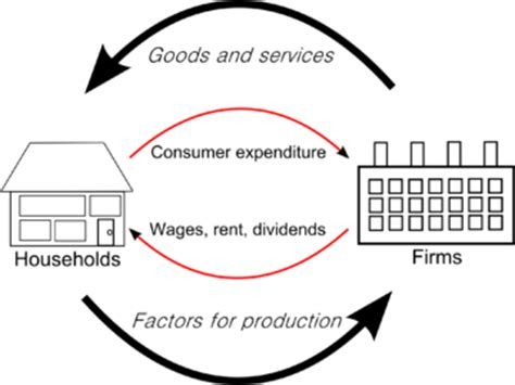 the circular flow diagram illustrates how households circular flow of income