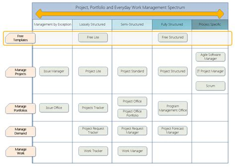 manager tools one on one template free sharepoint project management template lite and