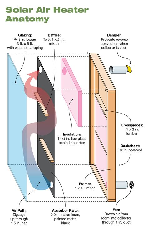 solar heater diagram diy solar air heater page 2 of 3 home power magazine