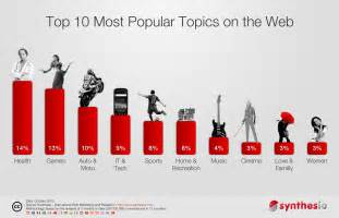 the 10 most popular topics on the web synthesio social