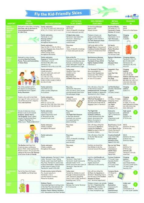 printable survival instructions chart ultimate airport survival guide for families kid