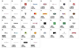 Toyota Brands Toyota Named Most Valuable Automotive Brand Autoevolution