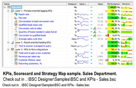 sales key performance indicators template 3 layers of sales kpis aligned with business strategy