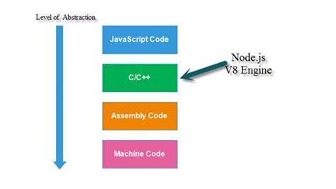 node js template engine node js v8 javascript engine day one
