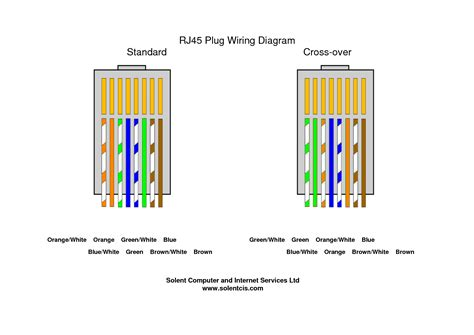 wiring diagram for a rj45 socket wiring diagram schemes
