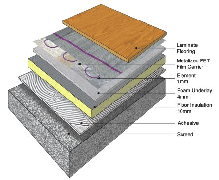 Floor heating under laminate flooring   Speedheat