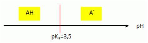tracer un diagramme de prédominance l aspirine synth 232 se dosage bac s am 233 rique du sud 2009