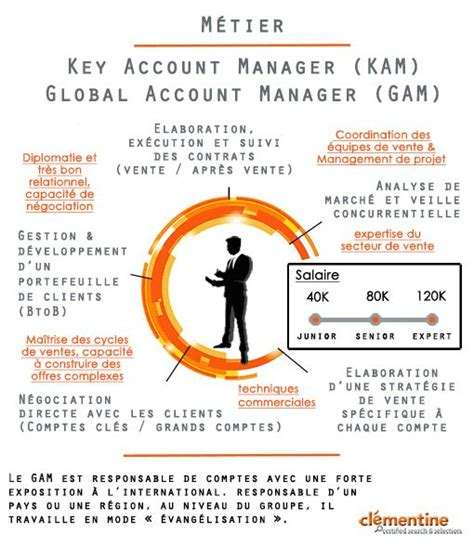 Global Account Manager by M 233 Tier Key Account Manager Global Account Manager Les M 233 Tiers De Kam Et Gam En