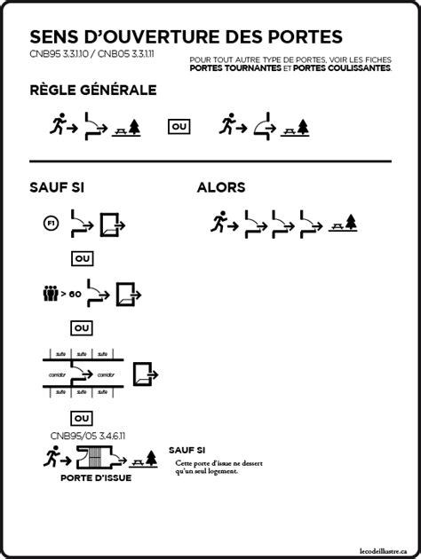 Sens D Ouverture Des Portes 4484 by Le Code Du B 226 Timent Illustr 233 Sens D Ouverture Des Portes