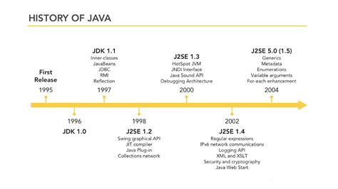 Historis Of Java history of java programing language java learning place