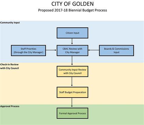 City Of Golden Weekly Digest June 21 2016 Html Input Template