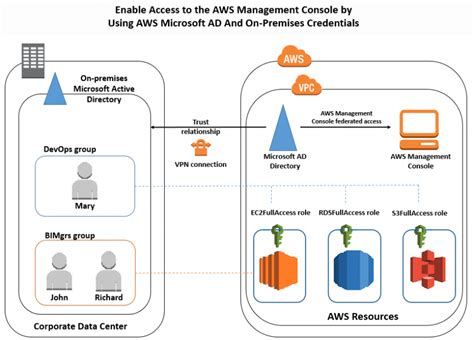 aws console access how to access the aws management console using aws