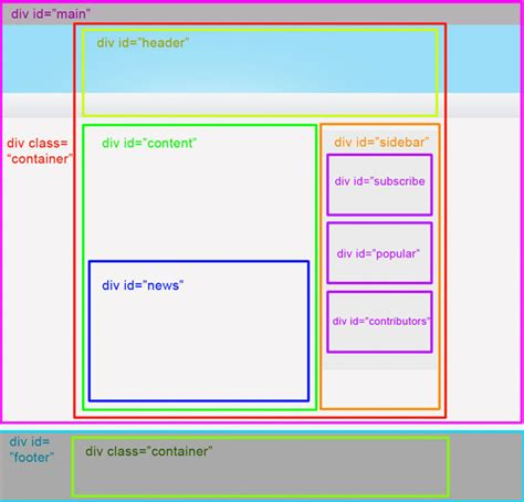 css div id how to use html layout mujtabasaid