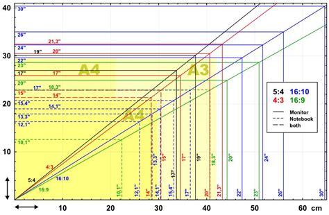 tv größen zoll tabelle bildschirmgr 246 223 e diagonale und seitenverh 228 ltnis bei