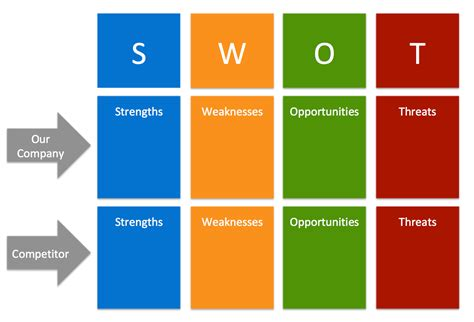 swott analysis template free swot analysis templates aha